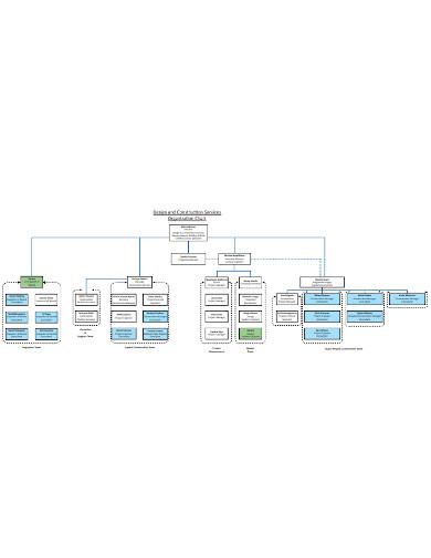 basic design and construction organisational chart