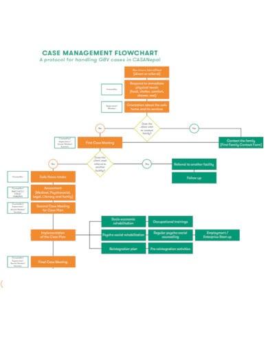 cash management flow chart template