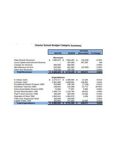 charter school budget template