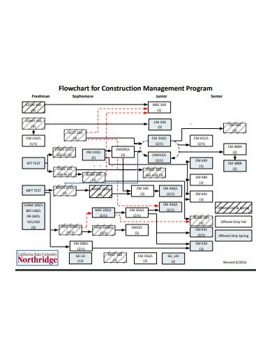 construction project management flow chart template