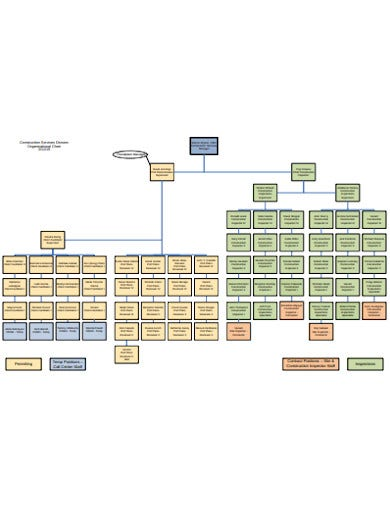 construction service organisational chart in pdf