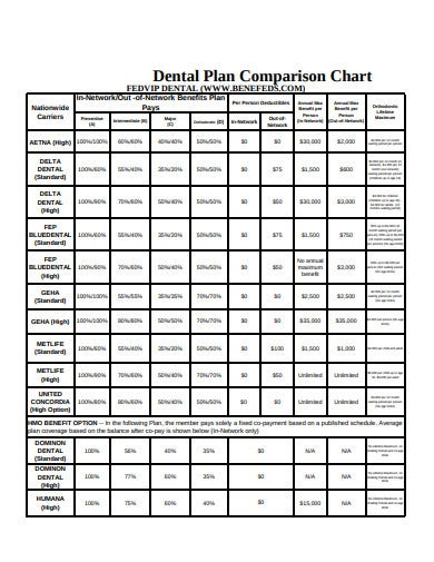dental plan comparison chart template