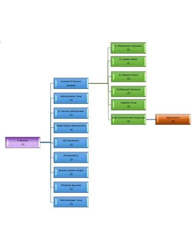department of it organzational chart
