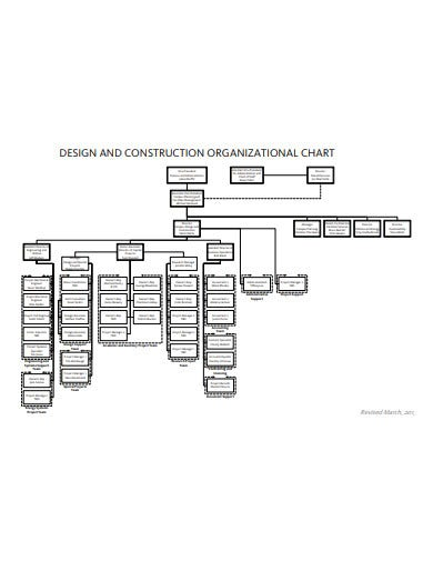 design and construction organisational chart template