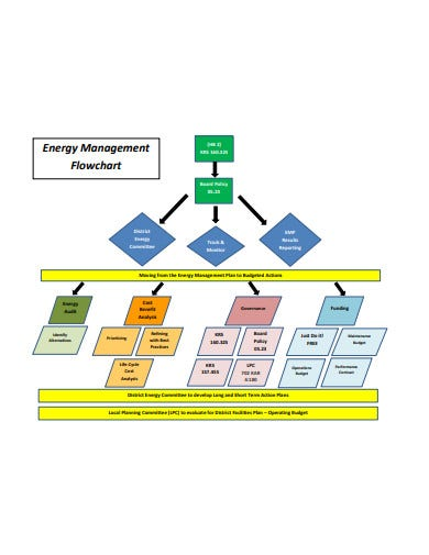 energy-management-flow-chart-example