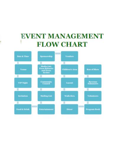 event management flow chart template
