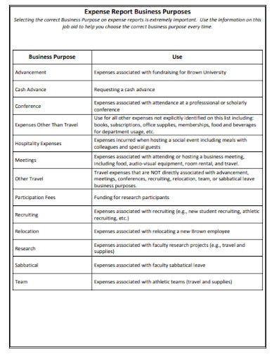 14+ Business Expense Report Templates in Google Docs ...