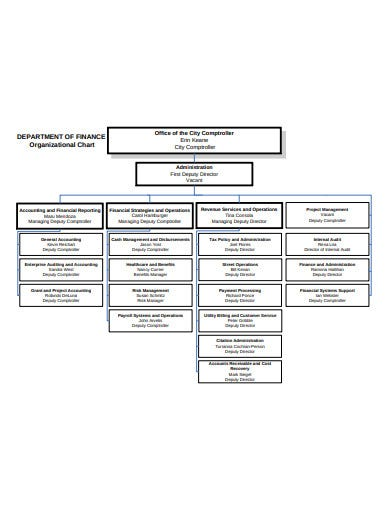 finance department organizational chart example