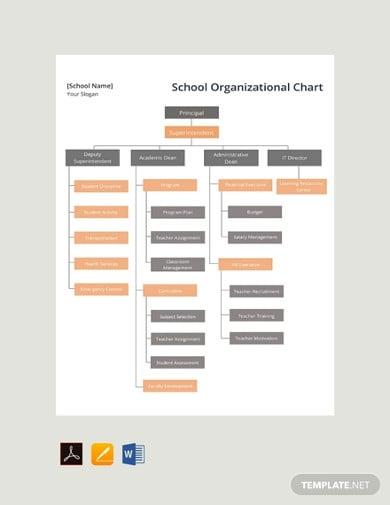 free school organizational charts