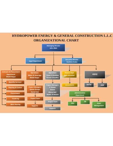 general construction organisational chart template