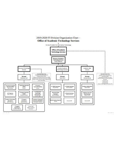 it application organizational chart