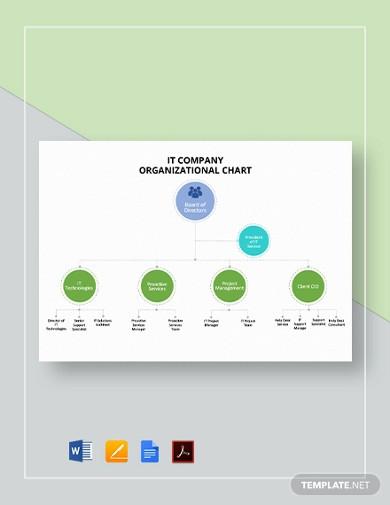 it company organizational chart template