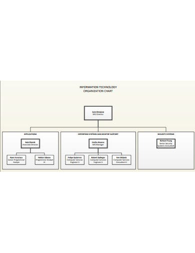 it-organizational-chart-template-example