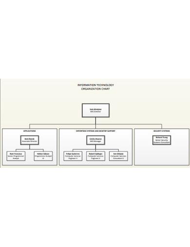 it organizational chart template example