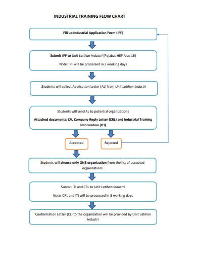 industrail-training-flow-chart-template