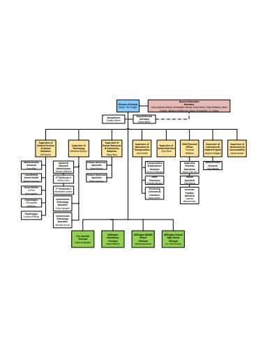 municipal school organizational chart