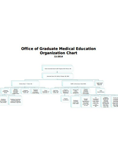 office of graduate medical education chart