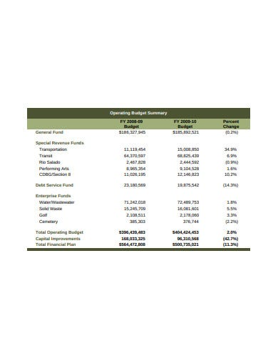 operating annual budget template