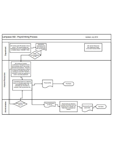 payroll hiring process flowchart