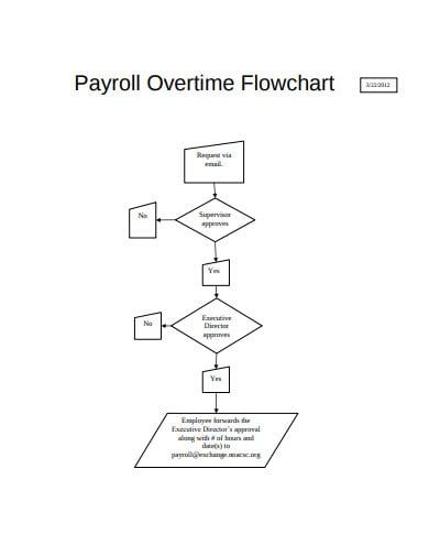 payroll overtime flowchart