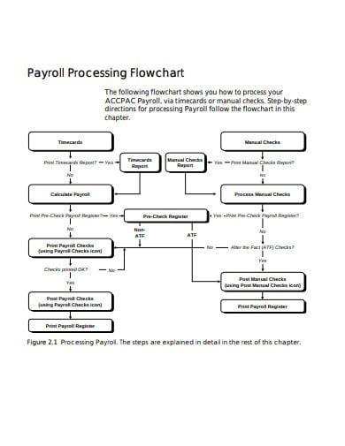 payroll processing flowchart