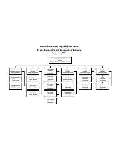 physical resource construction organisational chart format