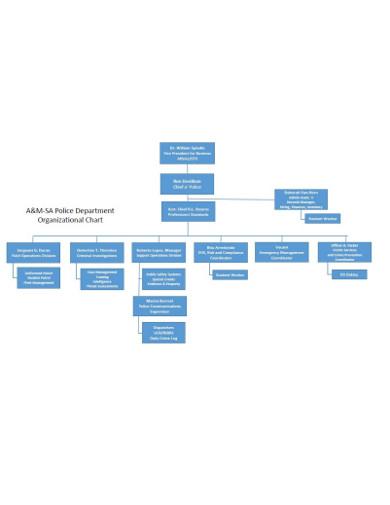 22  department chart templates in google docs