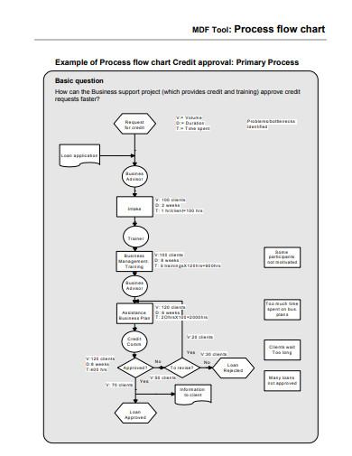 process-flow-chart-sample