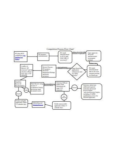 process-flow-chart-template