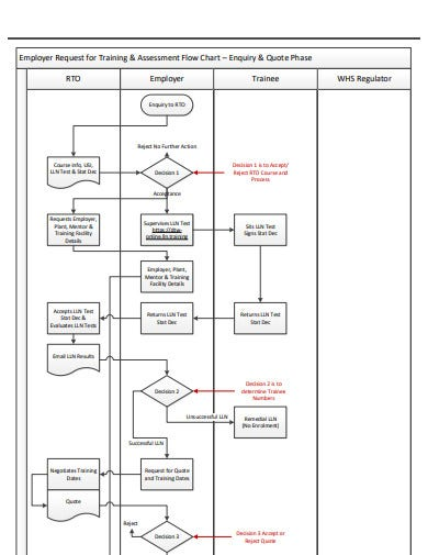 request-training-flow-chart-template