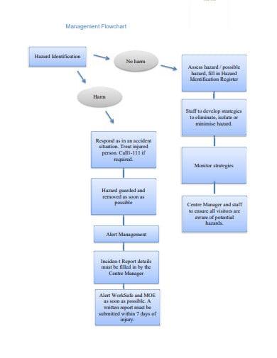 risk management flow chart template