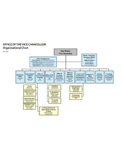 sample office organizational chart2