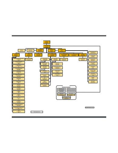 sample school organizational chart