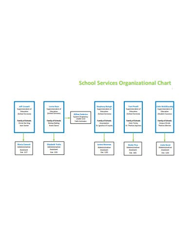 school services organizational chart