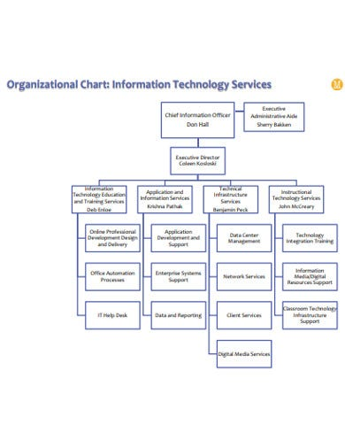 simple-it-organizational-services-chart