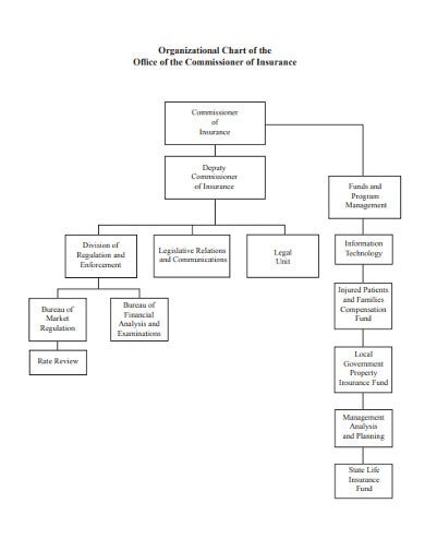 simple office organizational chart