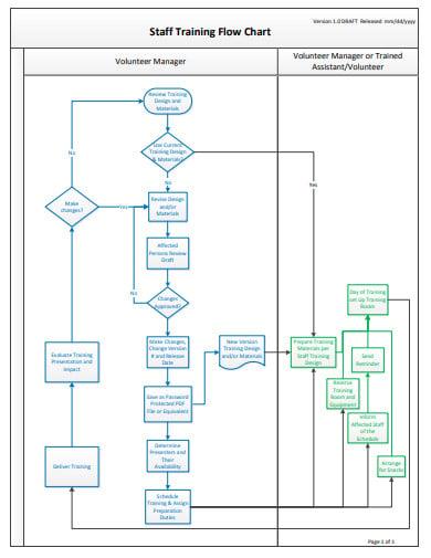 staff-training-flow-chart-template