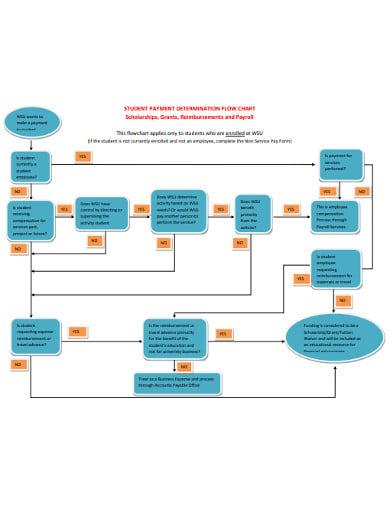 student payroll flowchart