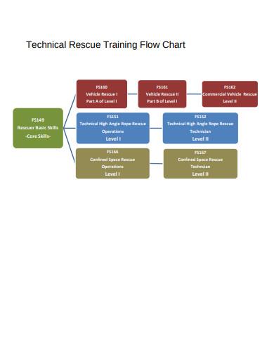 technical-training-flow-chart-template