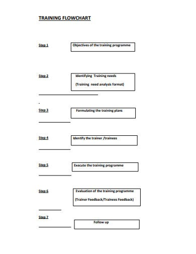 training-flow-chart-example