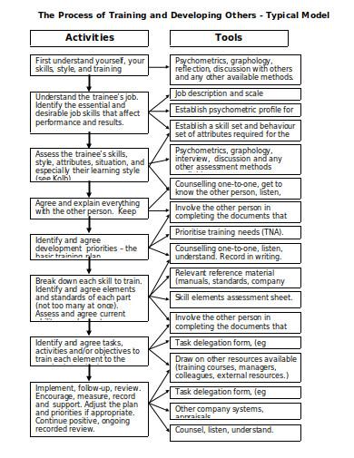 training-process-flowchart-template