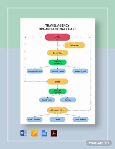 travel agency organizational chart template