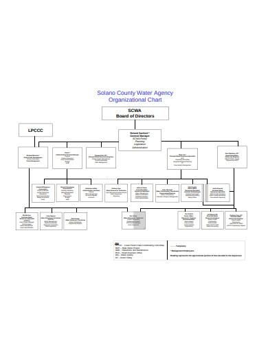 water agency organizational chart template