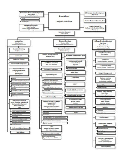 college organisational chart