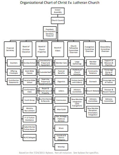 basic church organizational chart