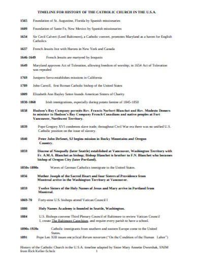 catholic church history timeline