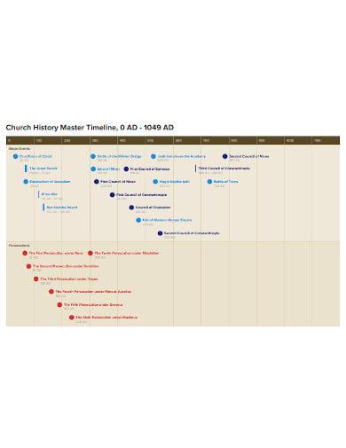 church history master timeline