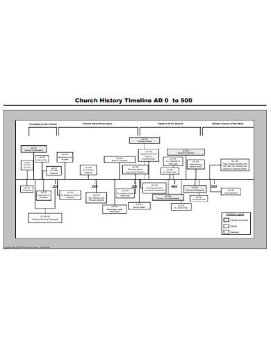 church history timeline format