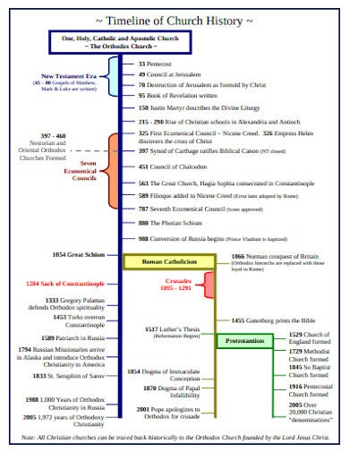 church history timeline template