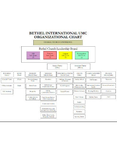 church leadership board organizational chart